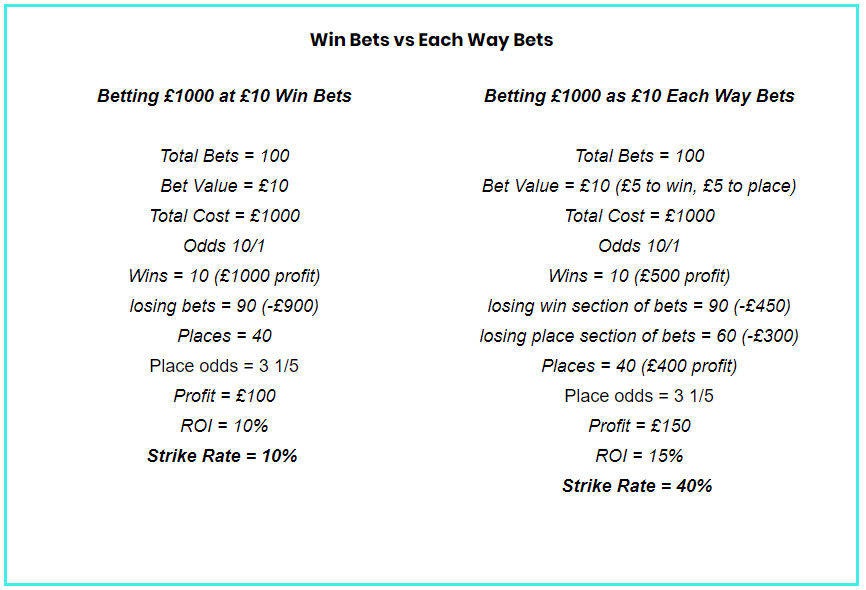 Win Bets vs Each Way Bets